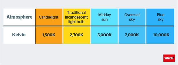 Different bulb types fact files from electricians on call for Kelvin scale light bulbs